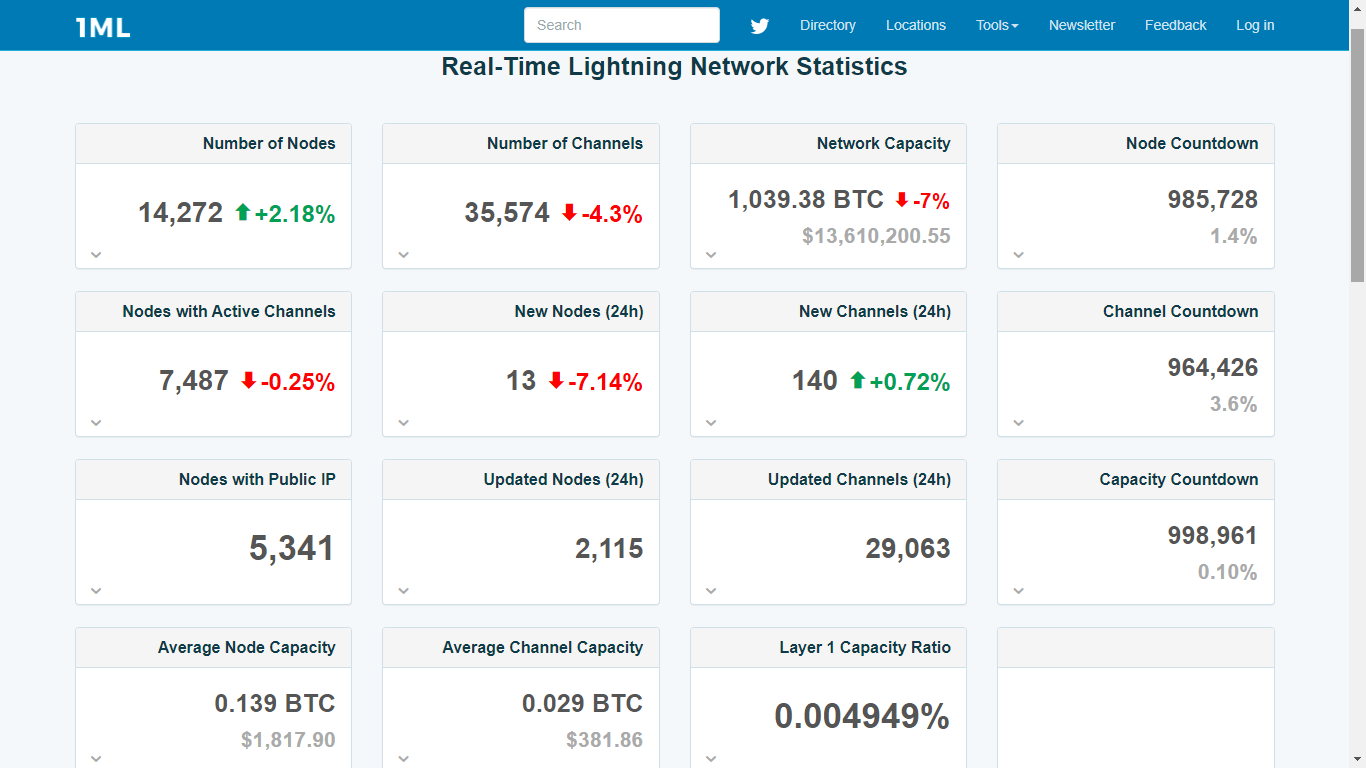 Some of the Real-Time statistics of Bitcoin's Lightning Network. Image: 1ML