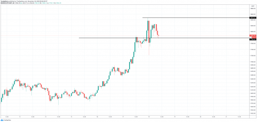 Bitcoin Retreats By $700, Spike Above $18,000 Poses First Potential Peak
