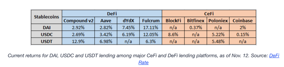 CeFi-DeFi integration may be the trend to look out for in 2021