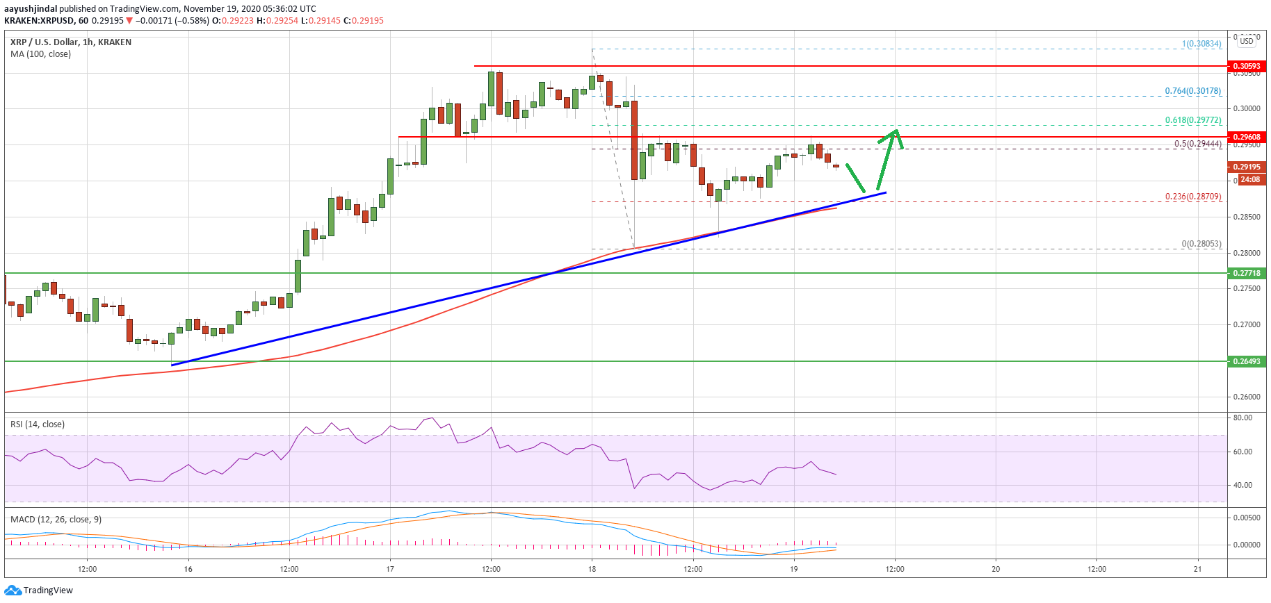 Charted: Ripple (XRP) Could Restart Rally If It Clears The $0