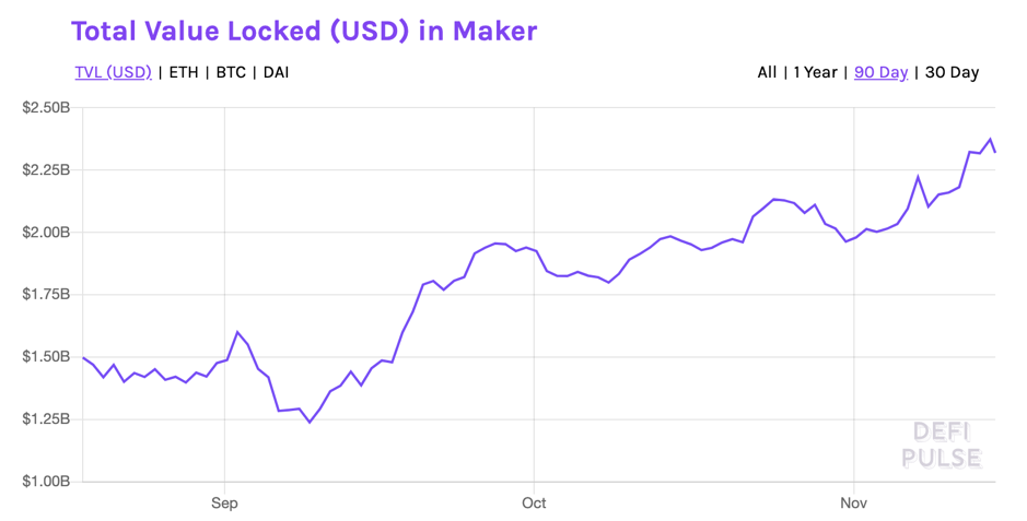 Here's why this DeFi trader has a problem with Maker, YFI