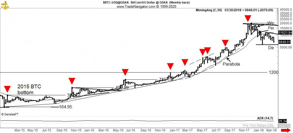 If History Rhymes, Bitcoin Will See Steep Corrections Before New Highs