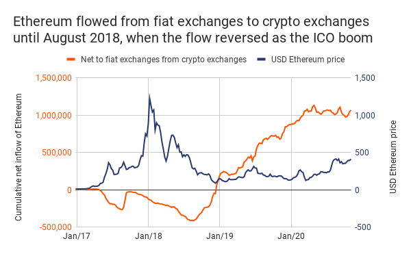 In this bull run, why are price rallies of Bitcoin and ETH not the same?