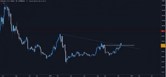 Litecoin Massive Rally Could Soon Come Despite Lackluster Price Action