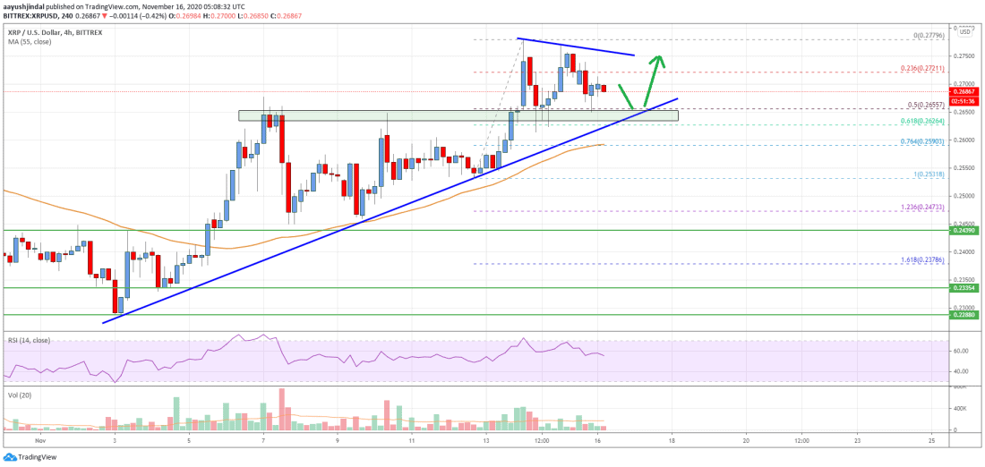 Ripple Price Analysis: More Upsides Likely Above $0