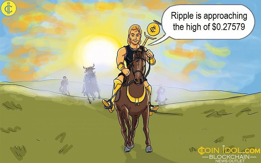 Ripple Surges Higher, Breaks $0.26 Overhead Resistance, and Targets $0