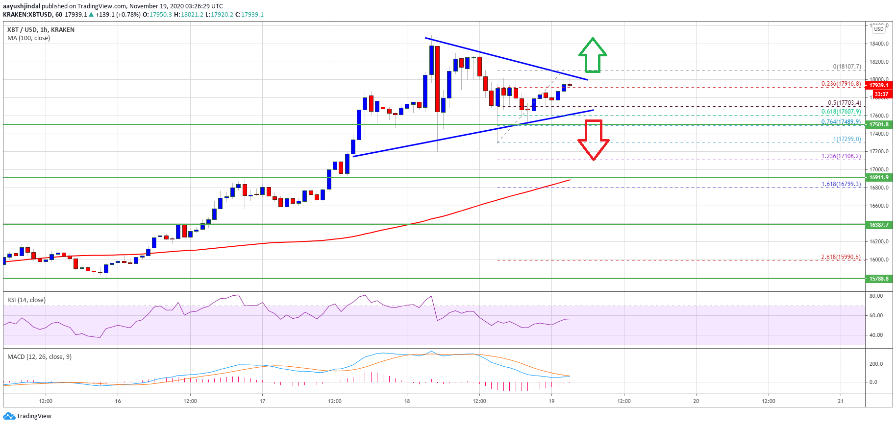 TA: Bitcoin Consolidating Gains, Why Close Below $17