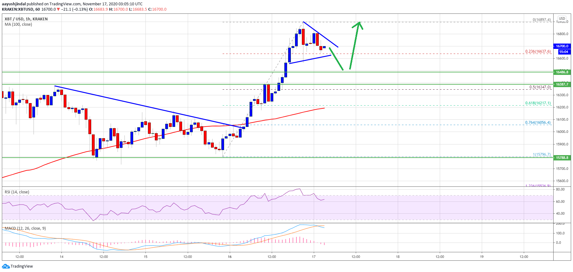 TA: Bitcoin Price Smashes Key Resistance, Why $17K Could Be Next