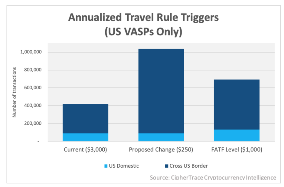 What does FinCEN's amended Travel Rule threshold mean for crypto?
