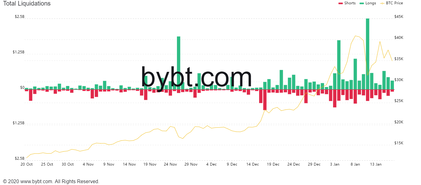 $500M in crypto futures liquidated as Bitcoin dips below $34K: What happens next?