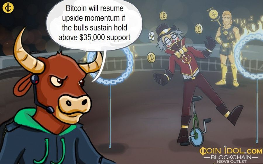 Bitcoin will resume upside momentum if the bulls sustain hold above $35,000 support