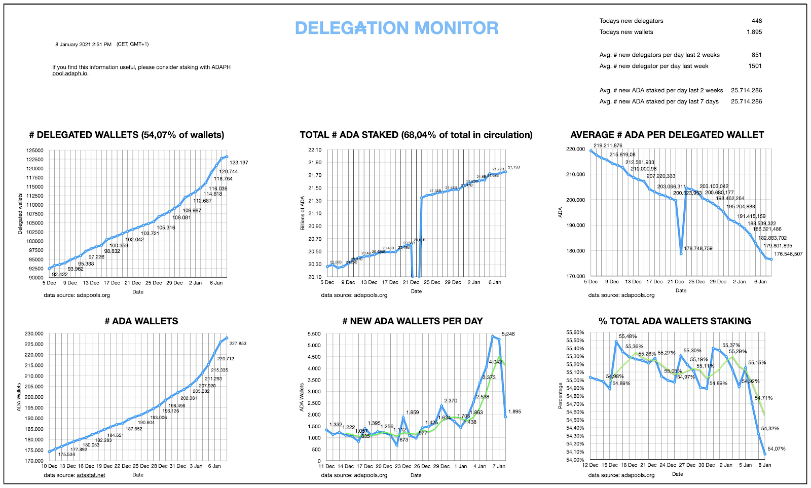 Graphs showing the number of new wallets and delegated wallets, as well as total amount ADA staked on Cardano