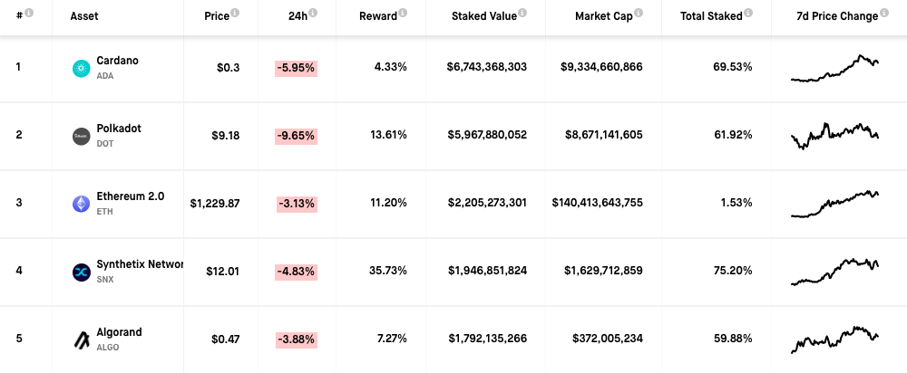 Chart showing the top 5 blockchain platforms by total staked value