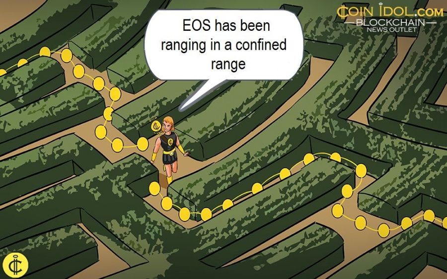 EOS has been ranging in a confined range