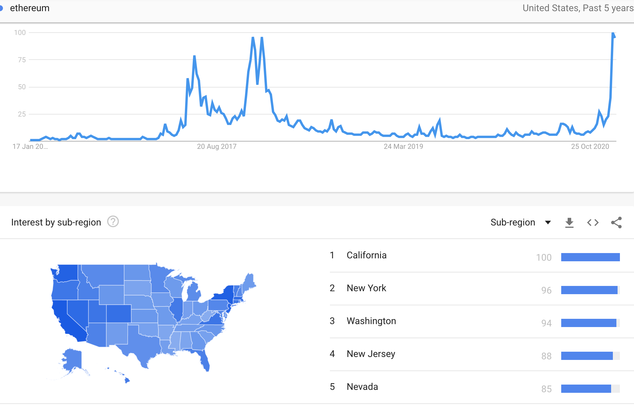 Ethereum searches in the United States, January 2021