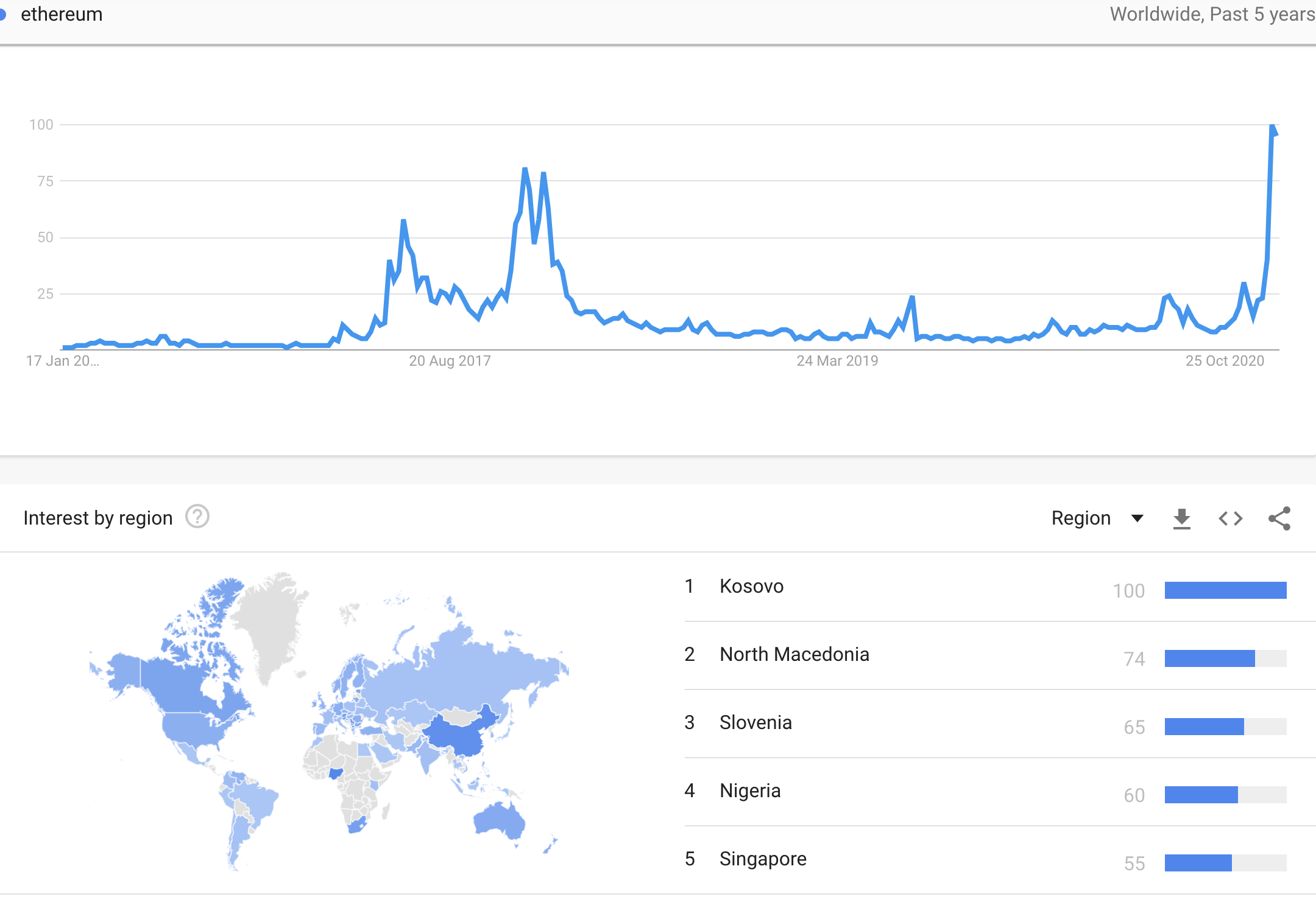 Ethereum worldwide google searches, Jan 2021