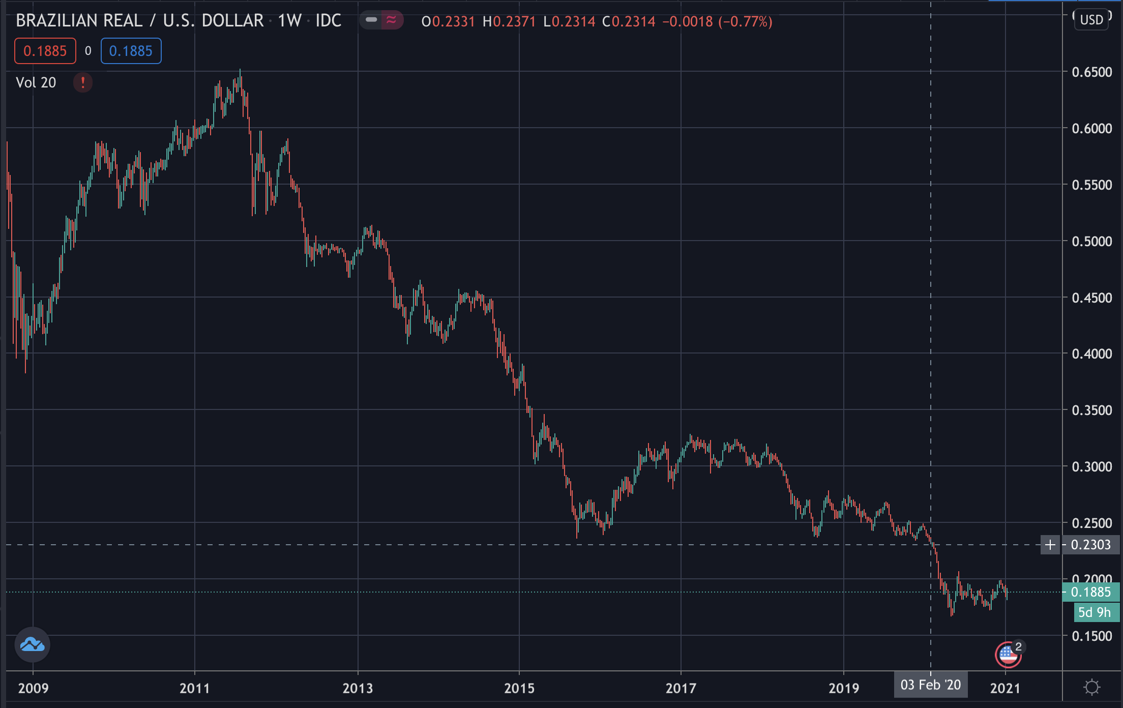 Brazilian Real / US Dollar, Jan 2021