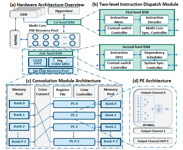 Figure 2. Hardware architecture of the proposed virtualized FPGA DNN accelerator