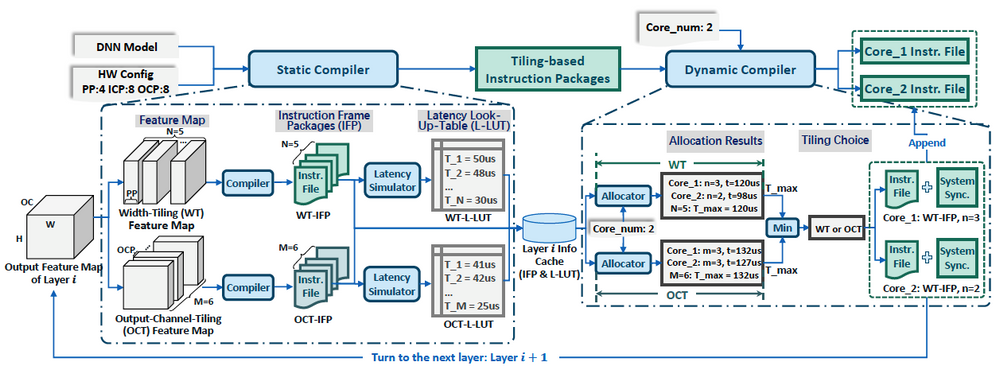 Figure 3. The compilation flow for virtualized FPGA DNN accelerator, including static compilation (left) and dynamic compilation (right).