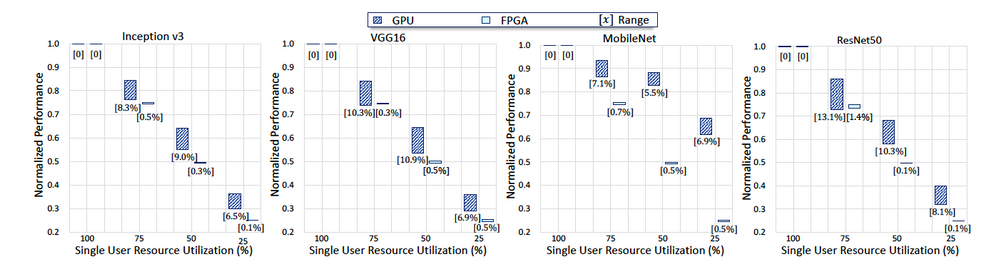 Figure 4. Performance isolation: The performance deviation for ideal situation for one user with different hardware resources when there are 4 users.