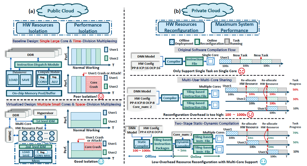 Figure 1 Virtualization method for ISA-based DNN accelerator on FPGA: (a) Hardware architecture for public cloud; (b) Two-stage compiler design for private cloud.
