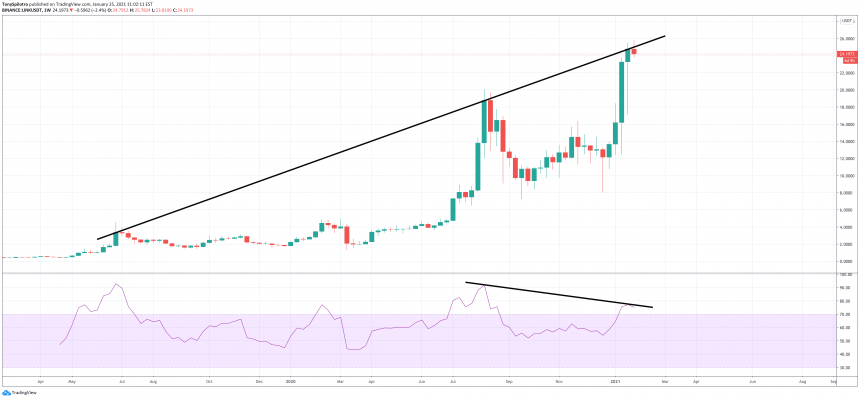 chainlink linkusdt bear div