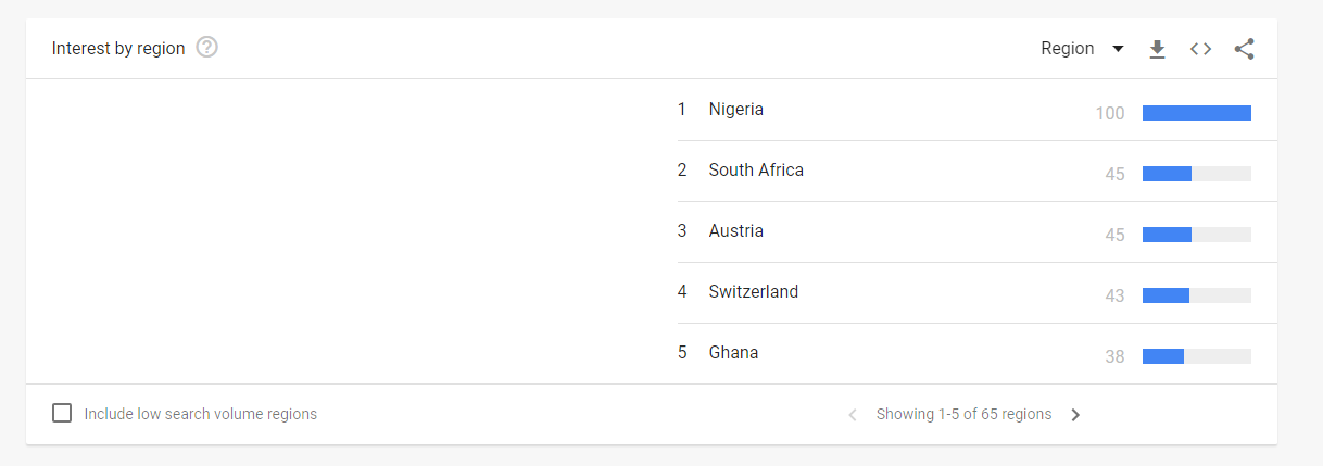 Nigerian Youth Propels the Country to the Top of Google Bitcoin Search Rankings