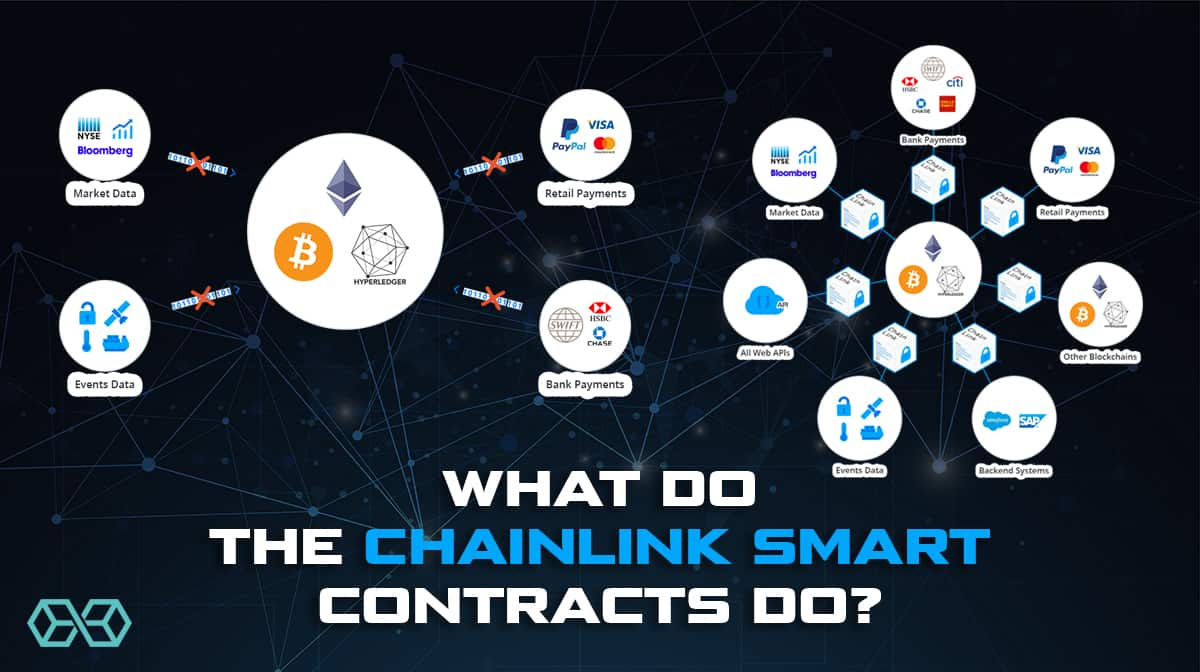 What do the ChainLink smart contracts do?