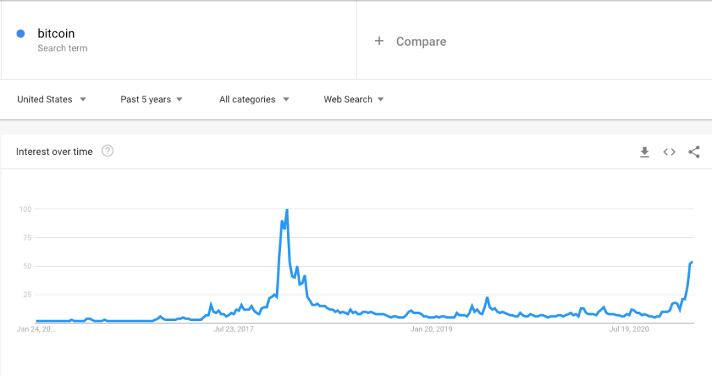 Google Analytics of Bitcoin Search Trends