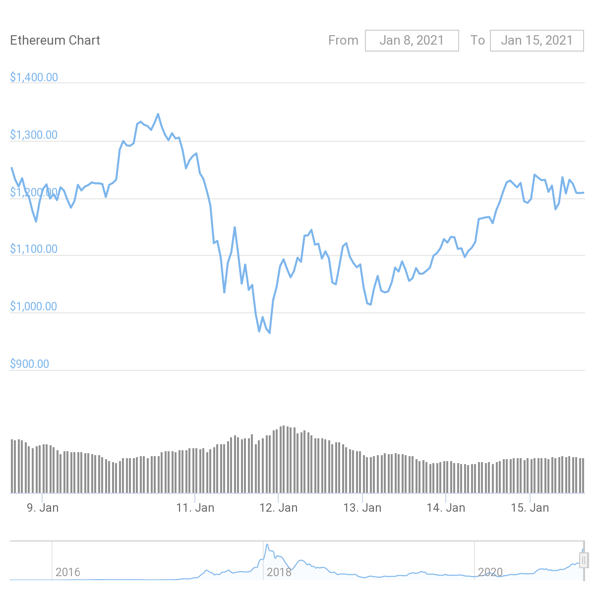 7-day ETH/USD chart. Source: CoinGecko