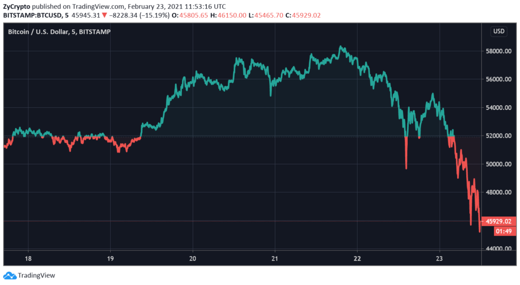 Crypto Market Loses $400 Billion In A Day After Janet Yellen's Warning On Bitcoin