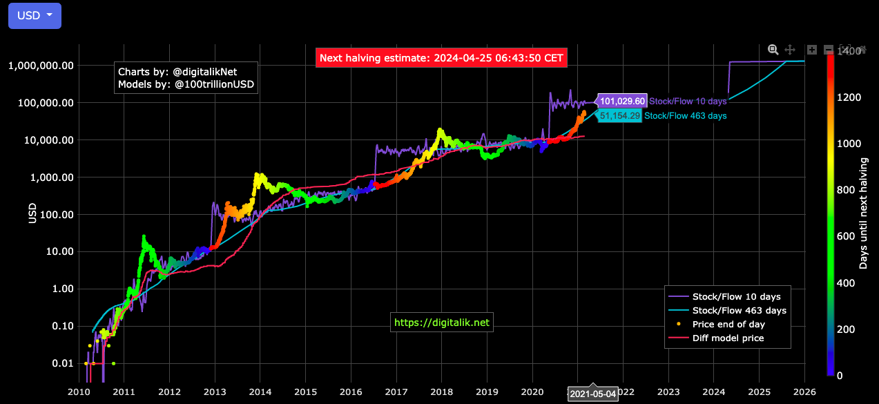 Will the narrative of Gold 2.0 play out this market cycle?