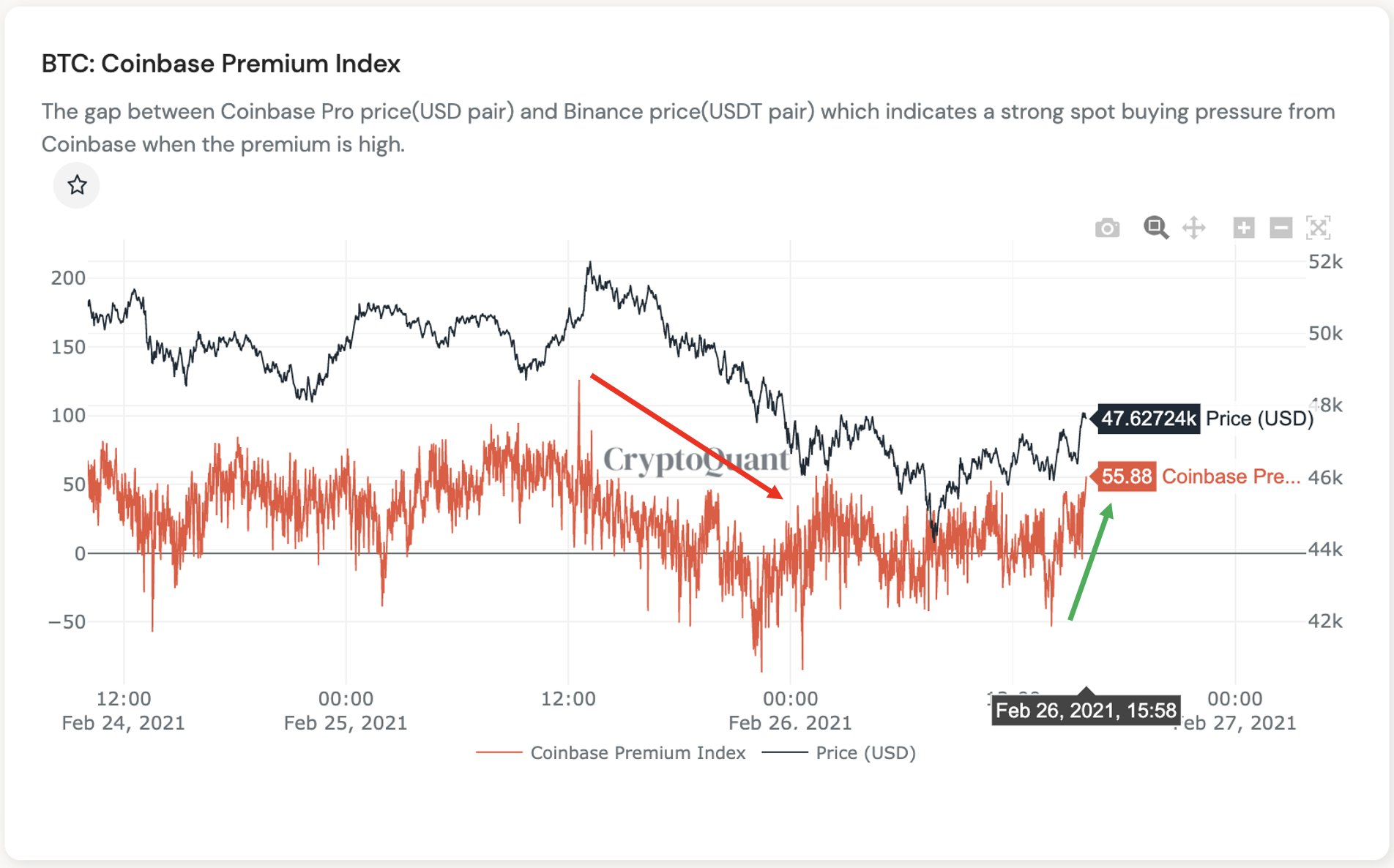 Coinbase premium turned positive, Bitcoin bull run is on?
