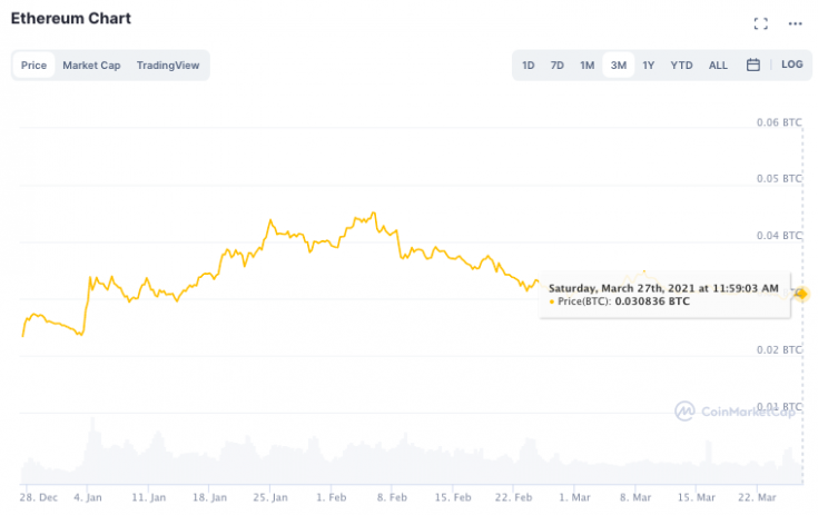 Ethereum's demand hit all time high, what's next