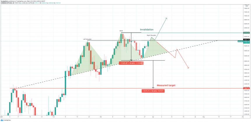 bitcoin daily head and shoulders