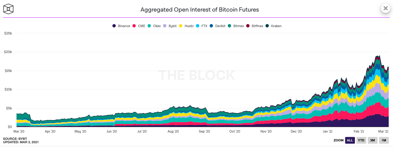 Bitcoin futures open interest signal drop below $45000?