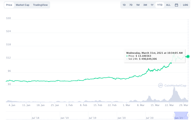 Why THETA may hit another ATH this week