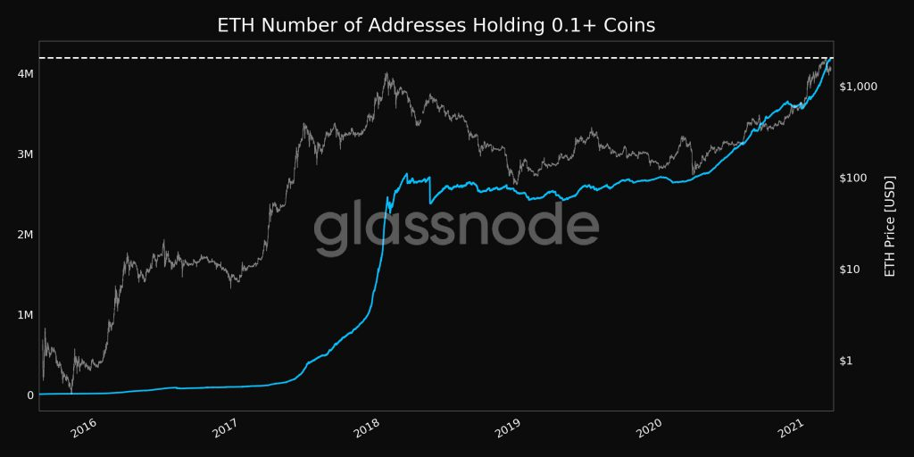 Is ETH competing with BTC as a store of value?