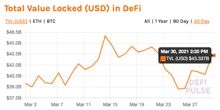 This DeFi strategy has outgrown all others