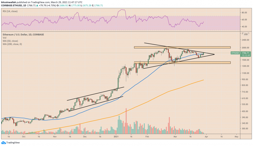 Ethereum is eyeing a Symmetrical Triangle breakout. Source: ETHUSD on TradingView.com