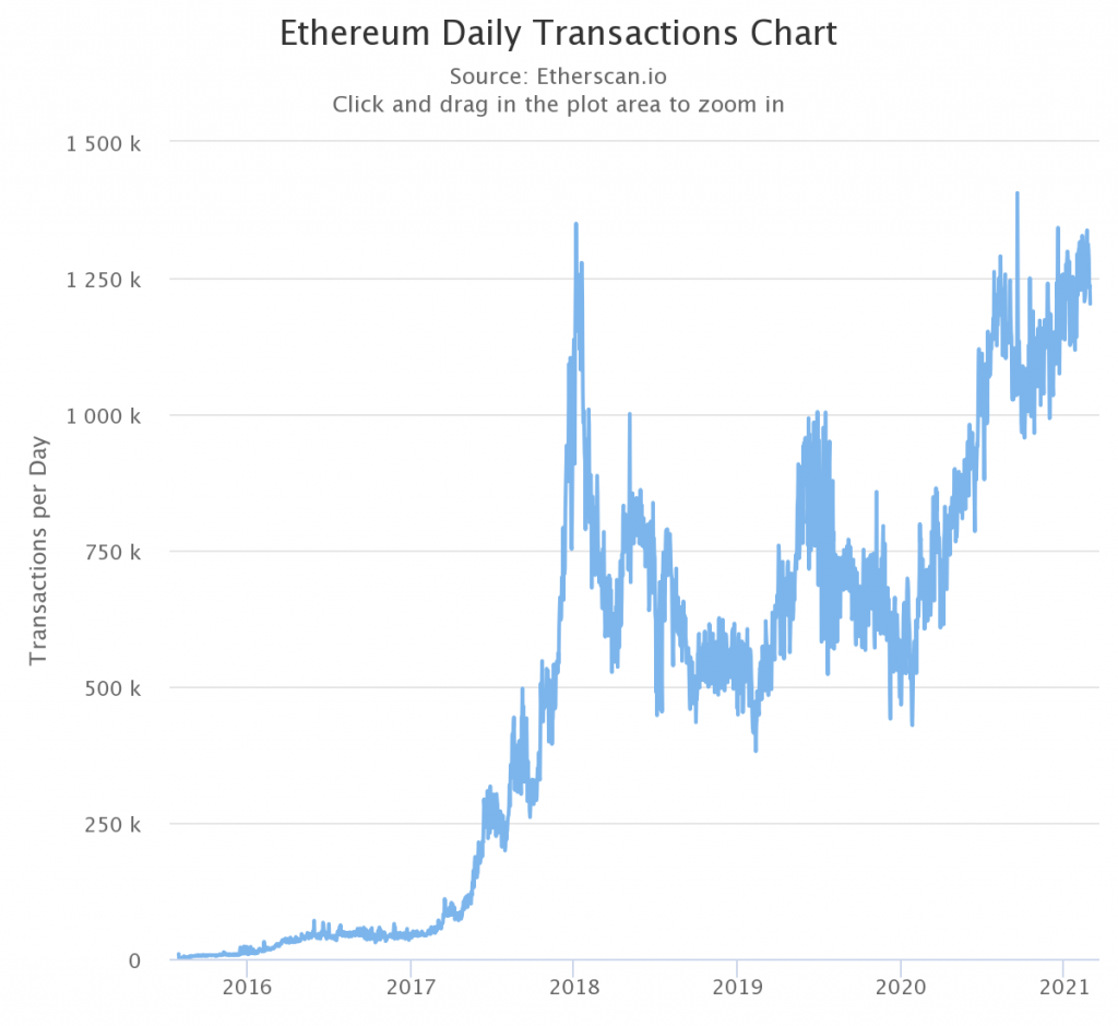 Where is Ethereum's price rally headed next?