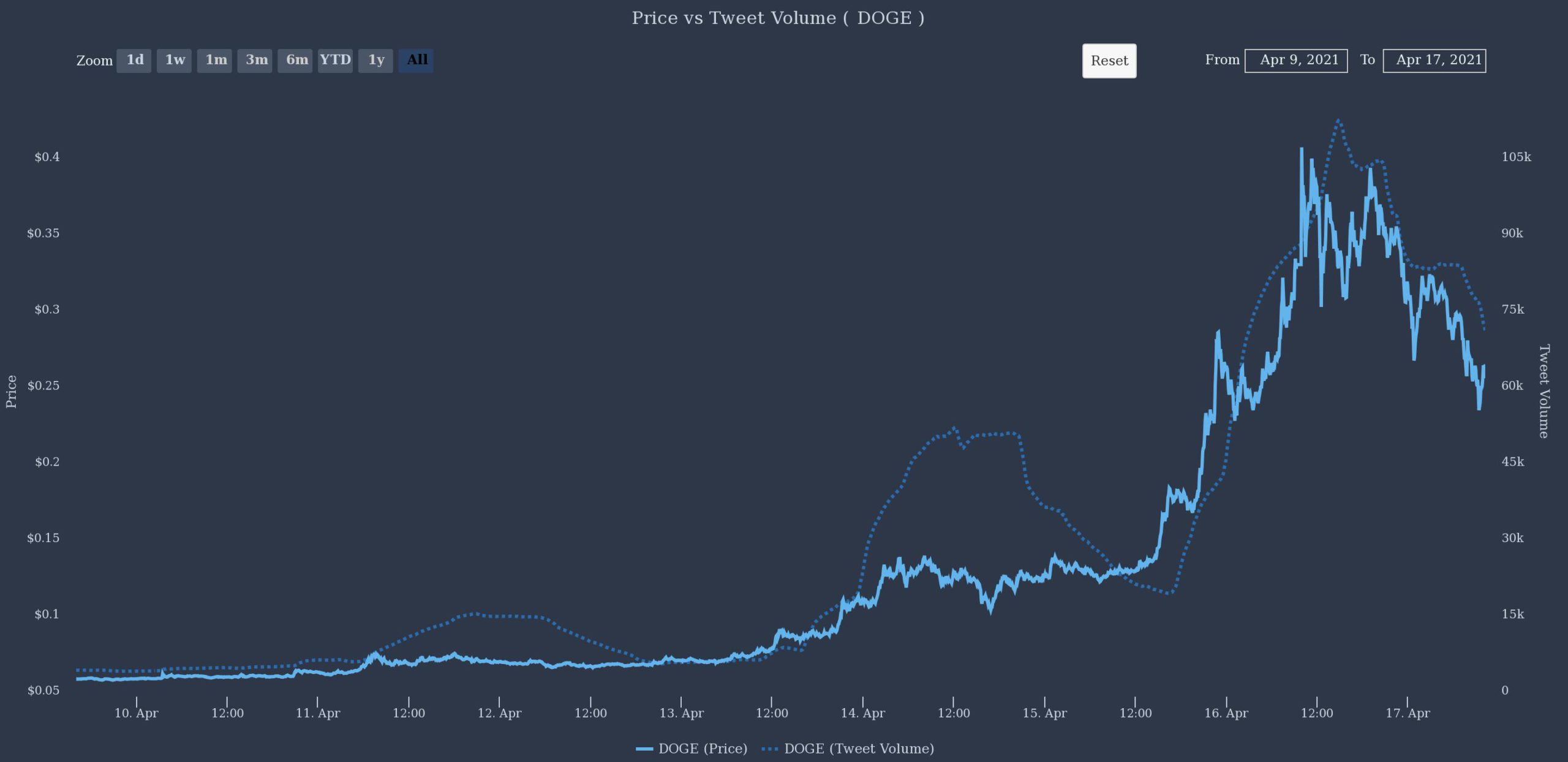 After a remarkable run, social media sentiment sours on DOGE