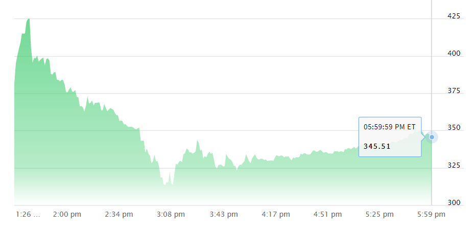 ARK buys $246M of Coinbase stock, adds COIN to three ETFs