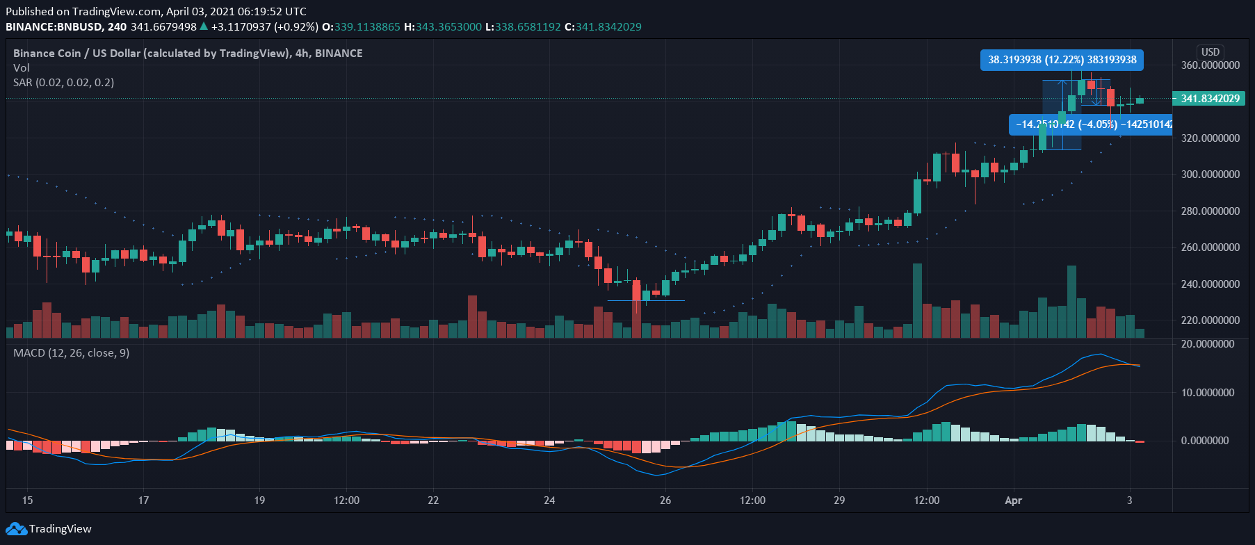 Binance Coin, Elrond, Hedera Hashgraph Price Analysis: 03 April