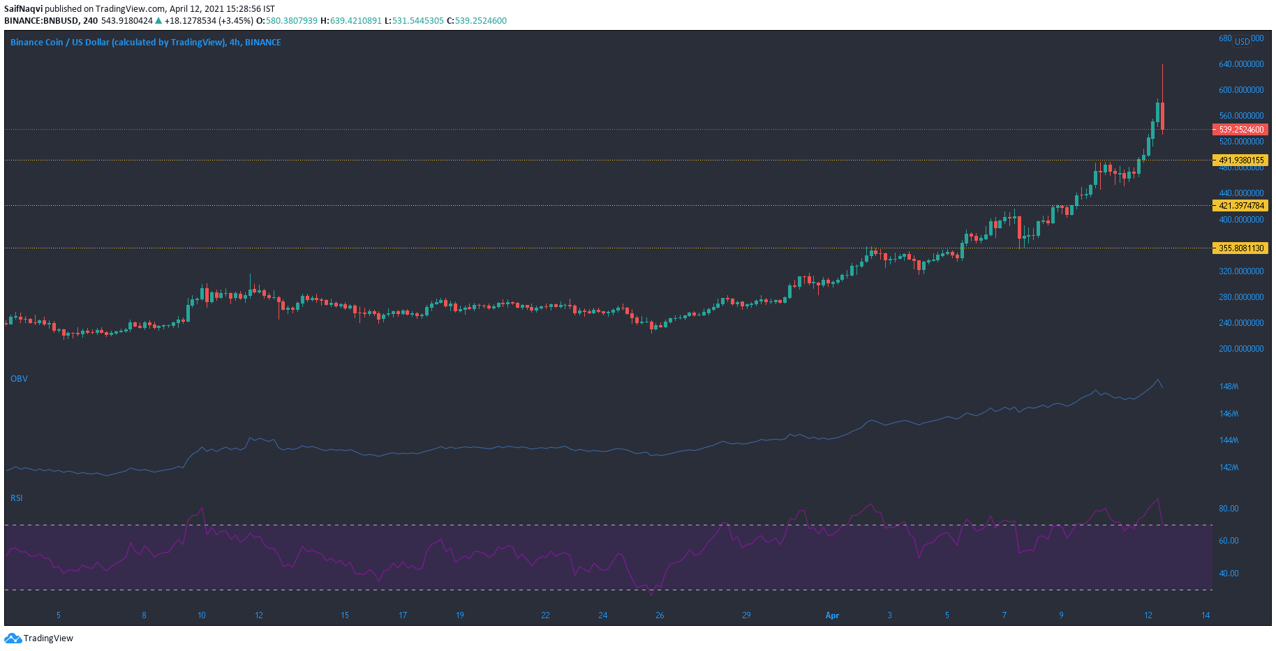 Binance Coin, IOTA, Hedera Hashgraph Price Analysis: 12 April
