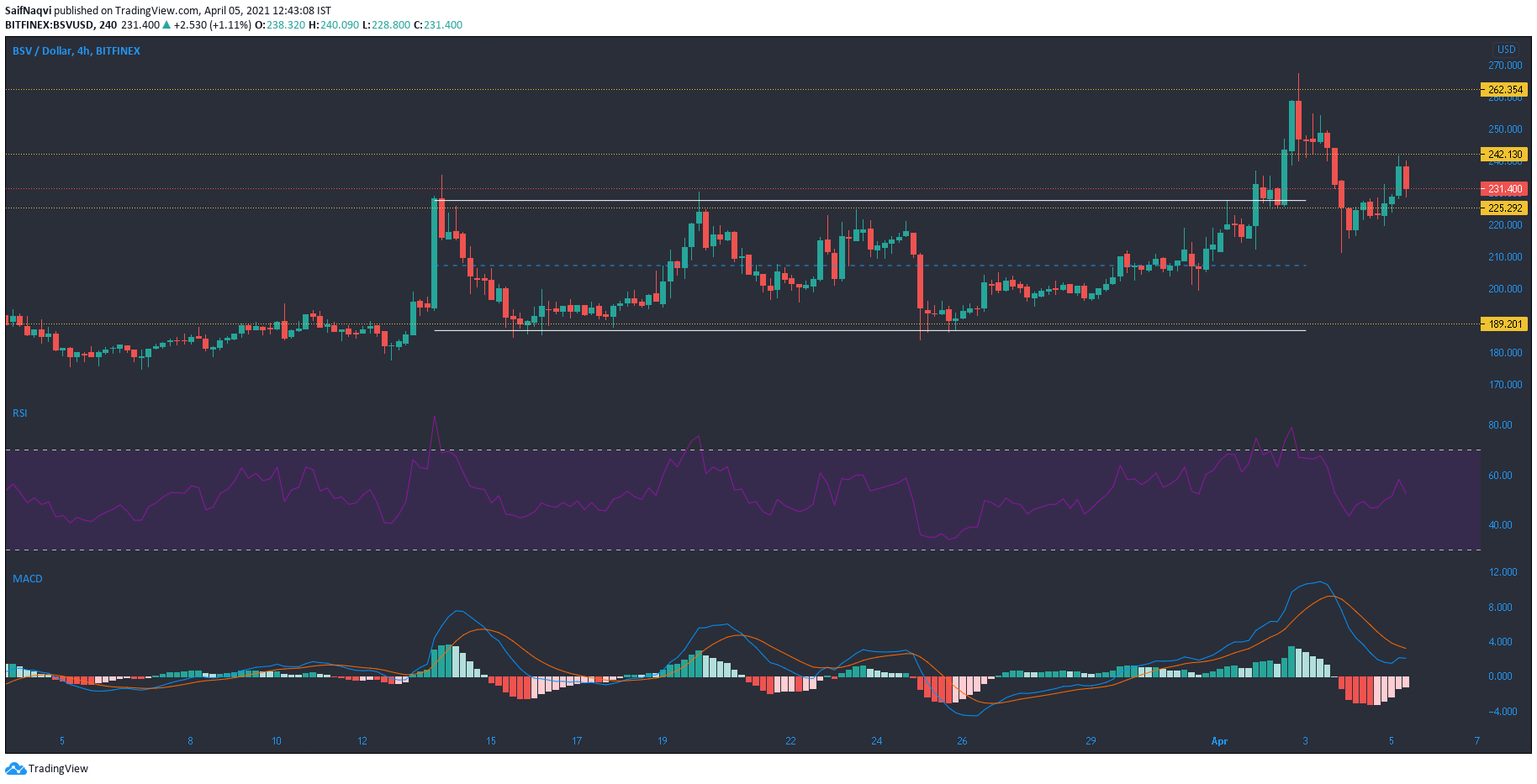 Bitcoin SV, Enjin Coin, Elrond Price Analysis: 05 April