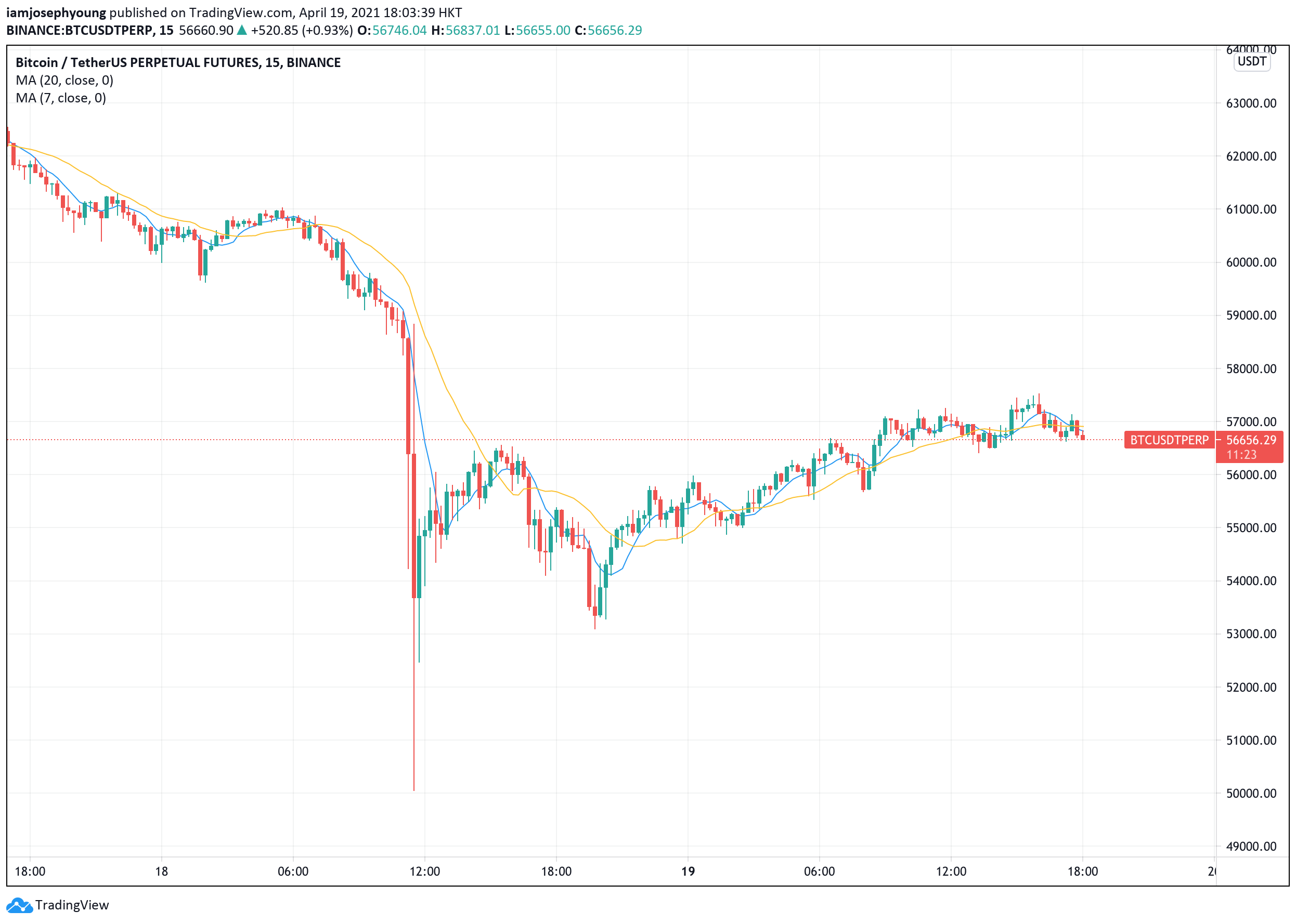 Bitcoin traders are eyeing these price levels as BTC rebounds from weekend crash