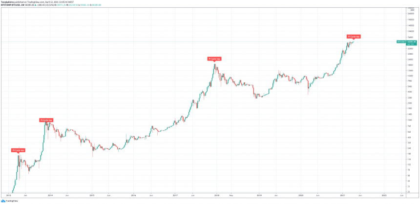bitcoin btc pi cycle top indicator