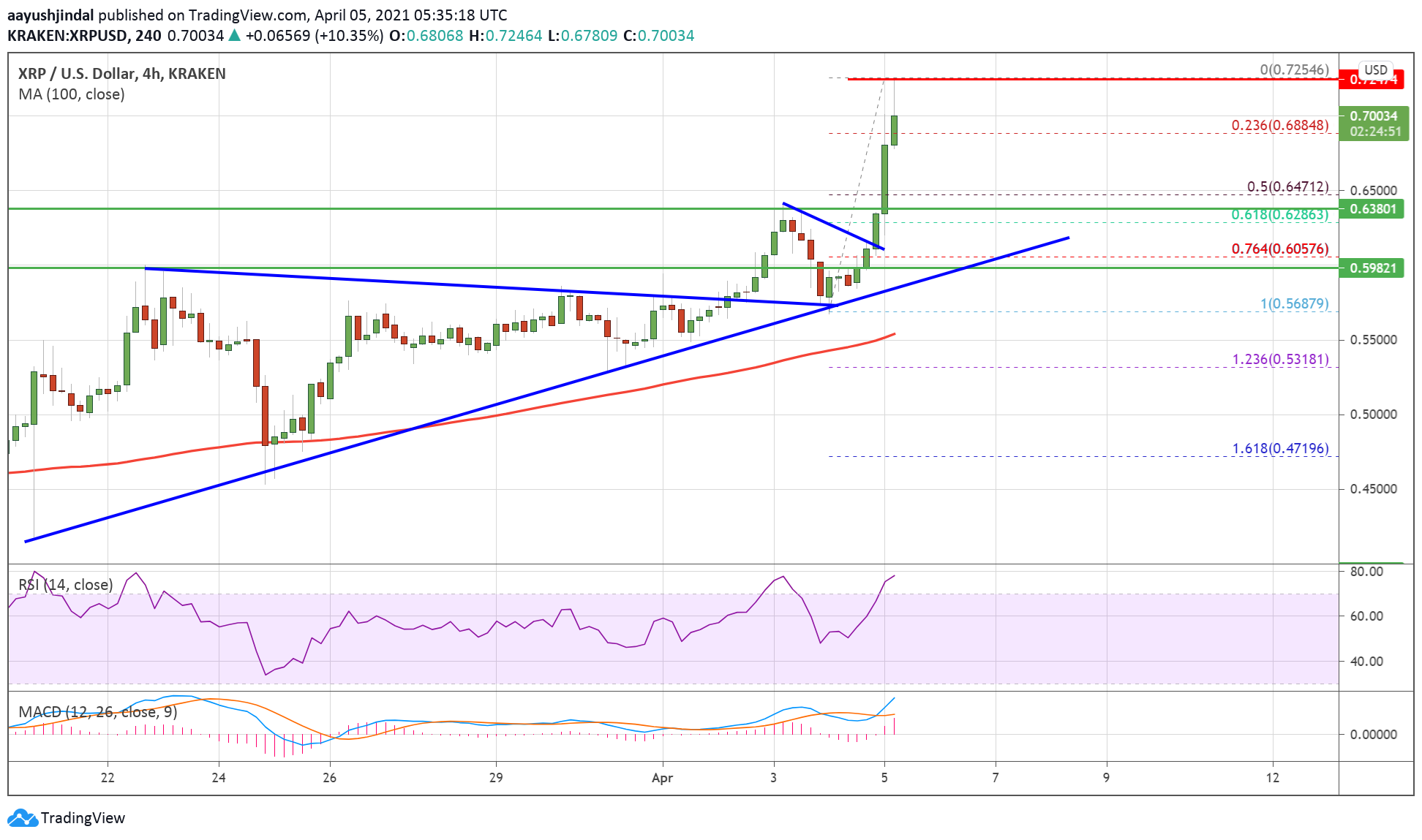 Charted: Ripple (XRP) Surges Above $0.70, Bulls Aim $0