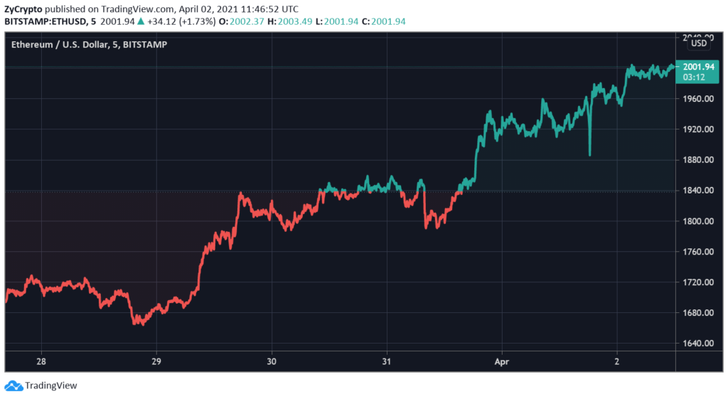 Ethereum Leaps Above $2K As Exchange Flow Signal Institutional Shift